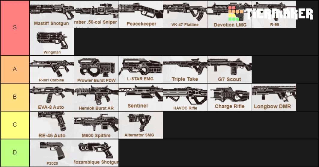 apex legends best weapons tier list