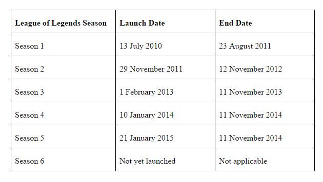 league of legends season start dates table