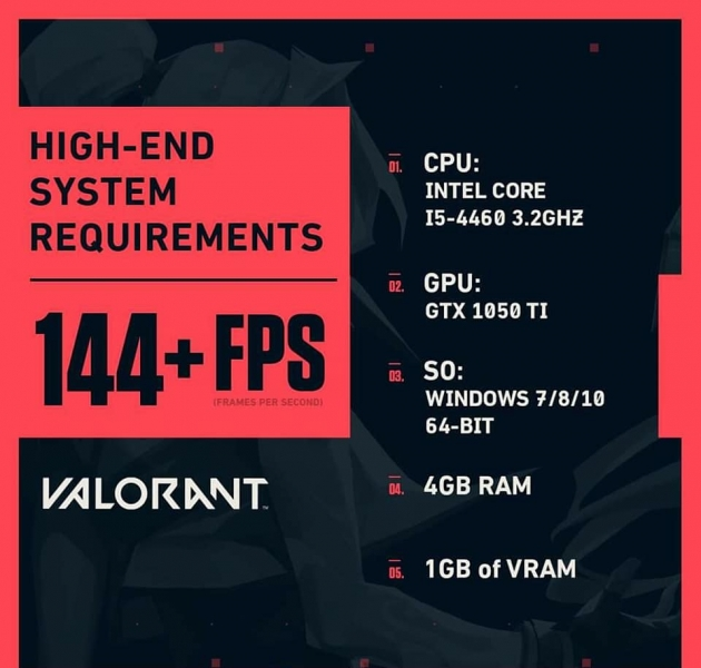 valorant minimum requirements for 144 fps